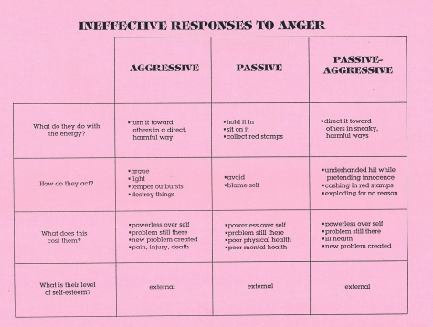 Ineffective Responses to Anger