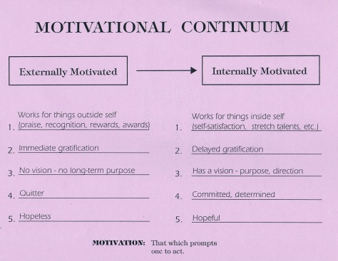 Motivational Continuum