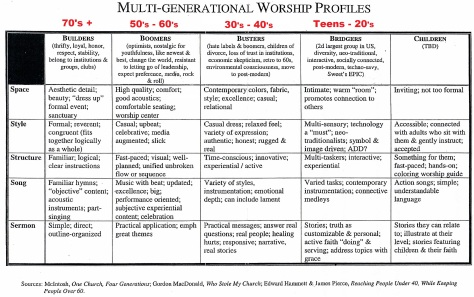 Multigenerational Worship Profiles (2).jpg