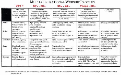 Multigenerational Worship Profiles (2).jpg